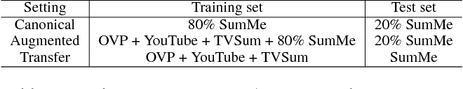 Figure 2 for Discriminative Feature Learning for Unsupervised Video Summarization