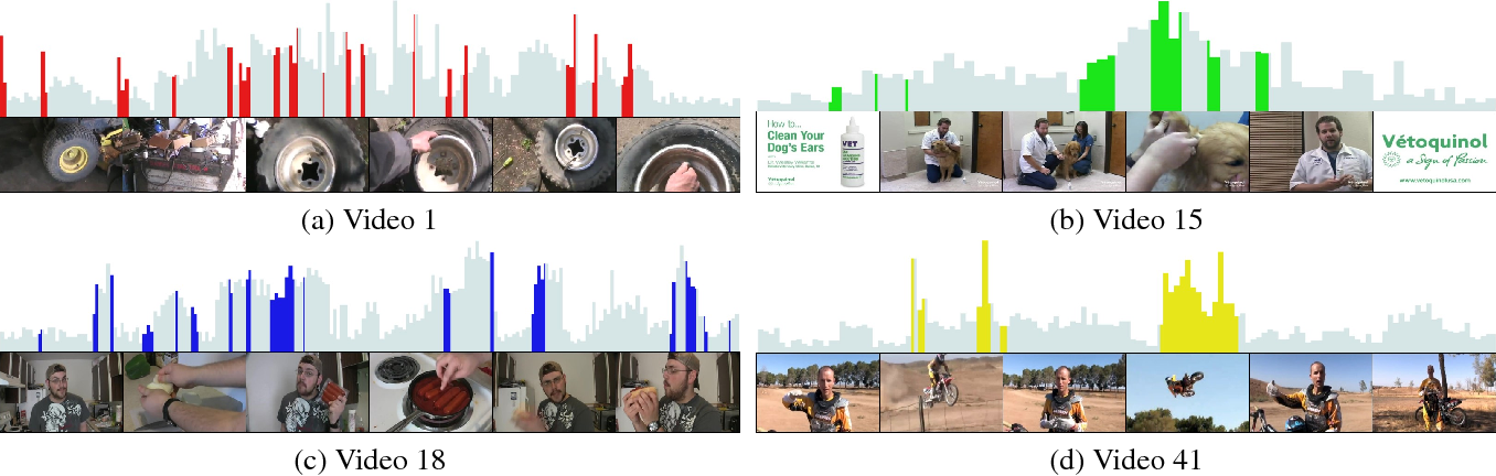 Figure 3 for Discriminative Feature Learning for Unsupervised Video Summarization