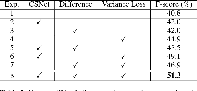 Figure 4 for Discriminative Feature Learning for Unsupervised Video Summarization