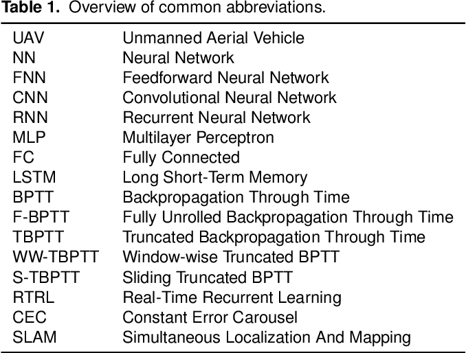 Figure 2 for How hard is it to cross the room? -- Training (Recurrent) Neural Networks to steer a UAV