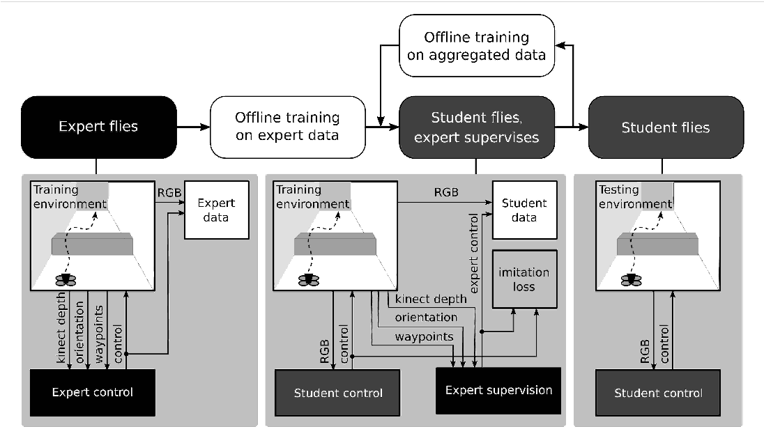 Figure 3 for How hard is it to cross the room? -- Training (Recurrent) Neural Networks to steer a UAV