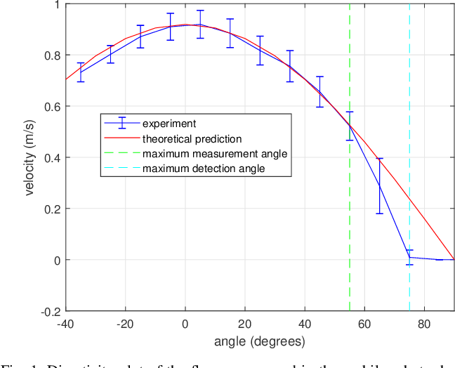 Figure 1 for Model-Based Learning of Turbulent Flows using Mobile Robots