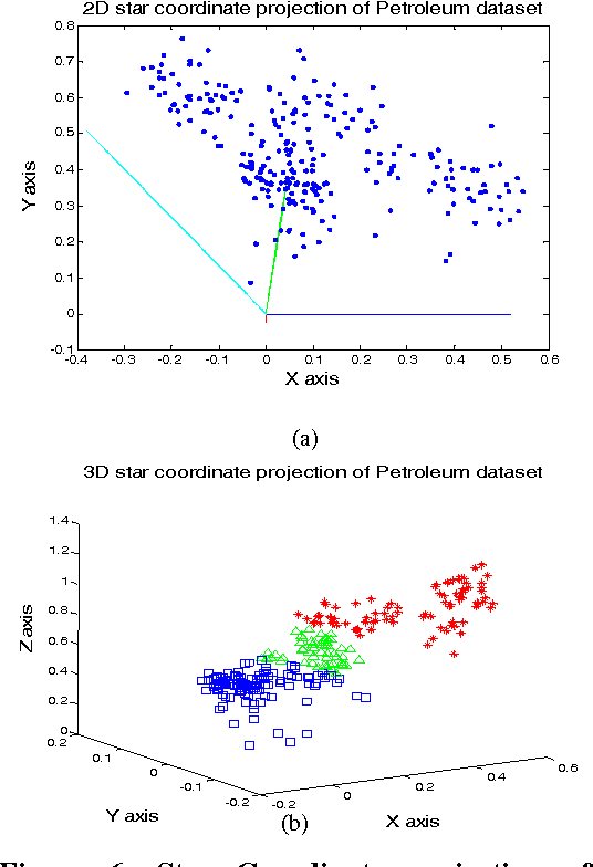 Figure 6 from Visualization of High Dimensional Data using