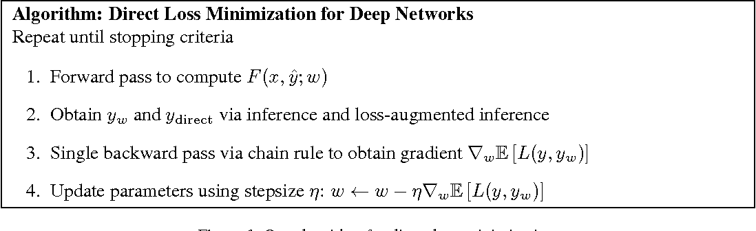 Figure 1 for Training Deep Neural Networks via Direct Loss Minimization