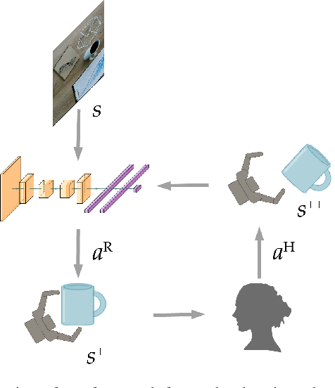 Figure 1 for Robot Learning via Human Adversarial Games