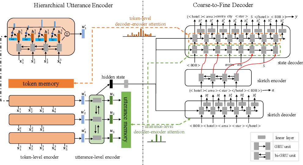 Figure 3 for CREDIT: Coarse-to-Fine Sequence Generation for Dialogue State Tracking