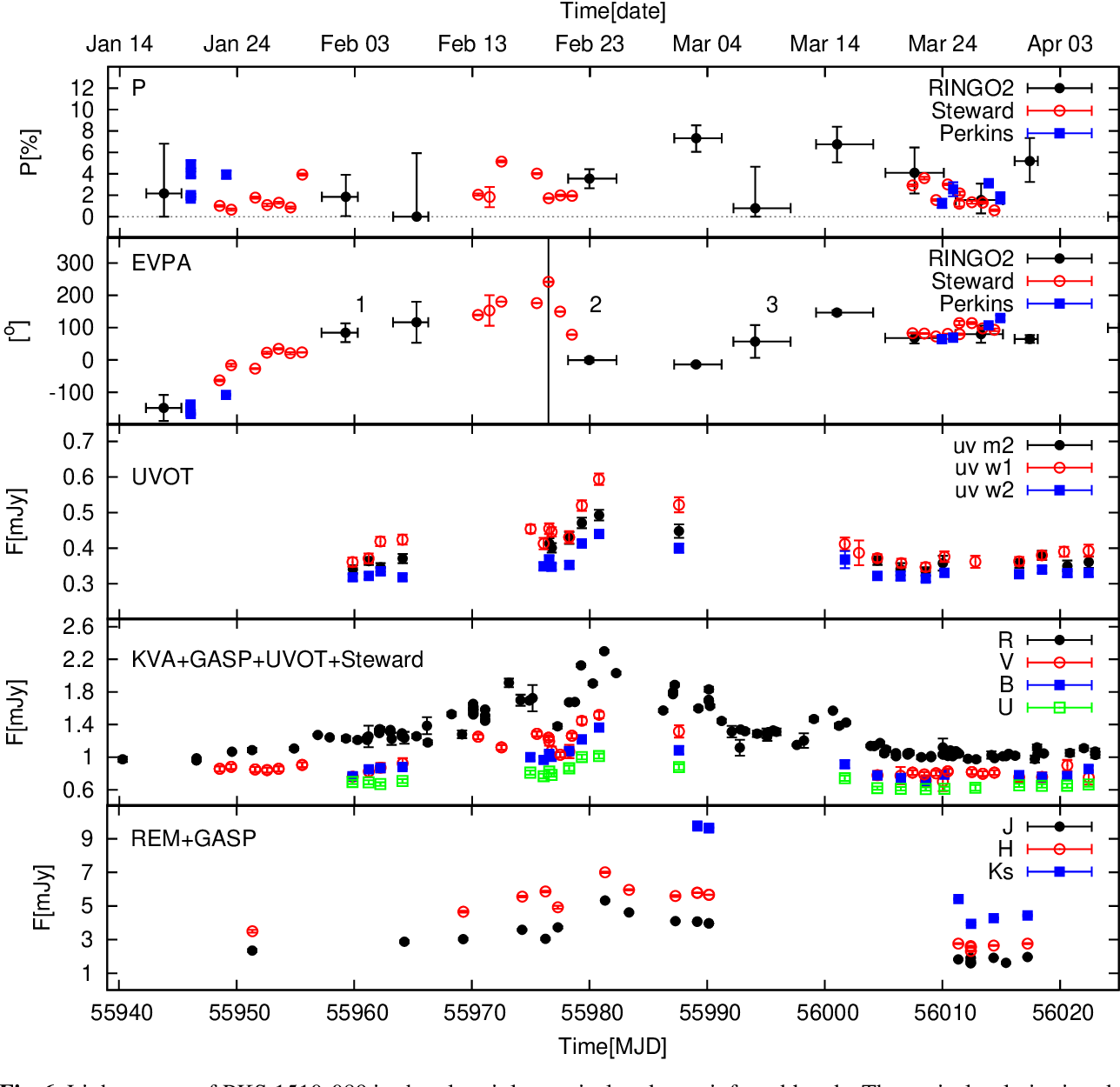 Figure 6 from MAGIC gamma-ray and multi-frequency observations of