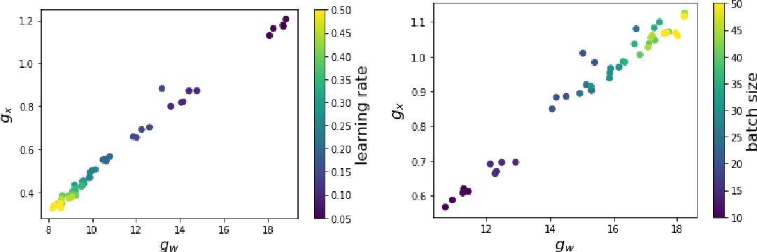 Figure 1 for The Sobolev Regularization Effect of Stochastic Gradient Descent