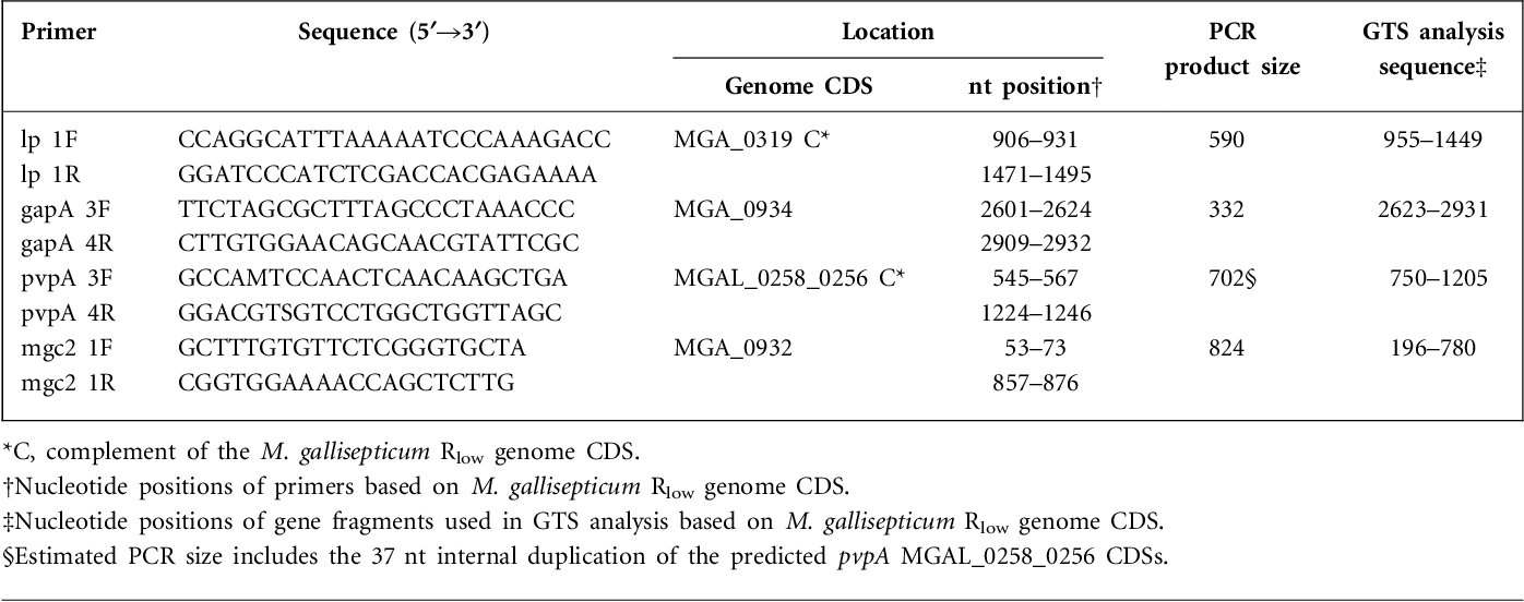 Table 1. Location, product sizes and sequence positions for primers used in GTS analysis