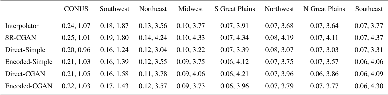 Figure 4 for Fast and accurate learned multiresolution dynamical downscaling for precipitation