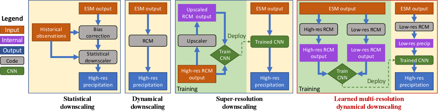 Figure 1 for Fast and accurate learned multiresolution dynamical downscaling for precipitation