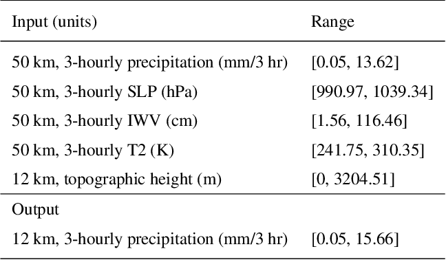 Figure 2 for Fast and accurate learned multiresolution dynamical downscaling for precipitation