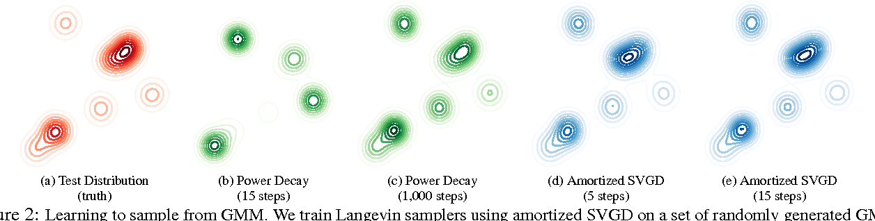 Figure 3 for Learning to Draw Samples with Amortized Stein Variational Gradient Descent