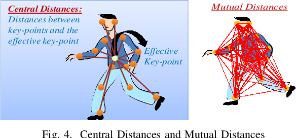 Figure 3 for Detection of Gait Abnormalities caused by Neurological Disorders
