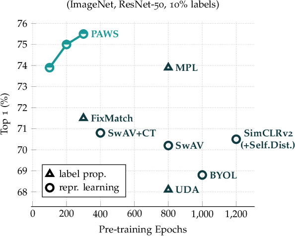 Figure 1 for Semi-Supervised Learning of Visual Features by Non-Parametrically Predicting View Assignments with Support Samples