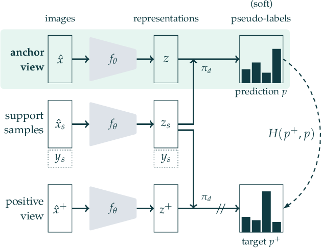 Figure 3 for Semi-Supervised Learning of Visual Features by Non-Parametrically Predicting View Assignments with Support Samples