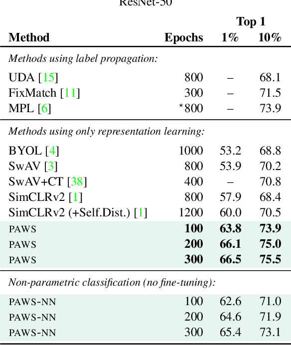 Figure 2 for Semi-Supervised Learning of Visual Features by Non-Parametrically Predicting View Assignments with Support Samples