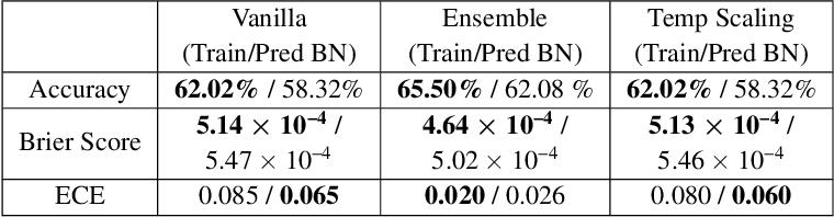 Figure 2 for Evaluating Prediction-Time Batch Normalization for Robustness under Covariate Shift