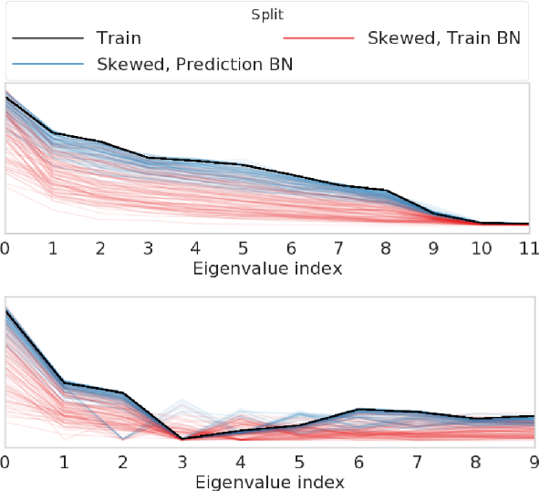 Figure 3 for Evaluating Prediction-Time Batch Normalization for Robustness under Covariate Shift