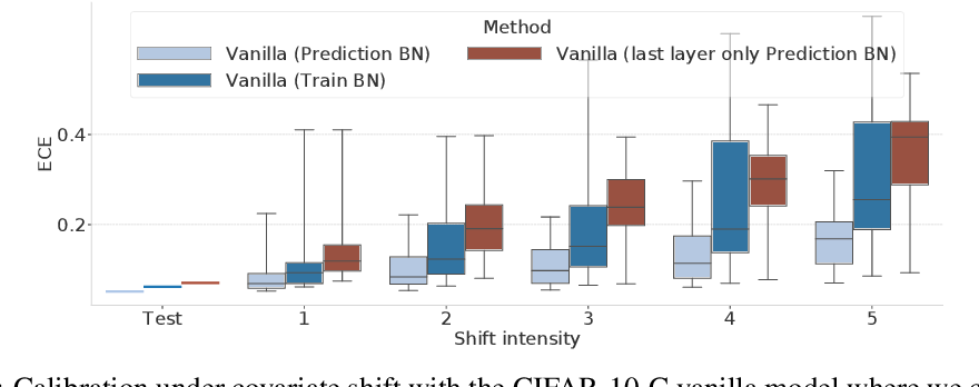 Figure 4 for Evaluating Prediction-Time Batch Normalization for Robustness under Covariate Shift