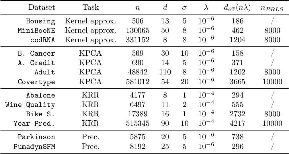 Figure 2 for Diversity sampling is an implicit regularization for kernel methods