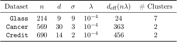 Figure 4 for Diversity sampling is an implicit regularization for kernel methods