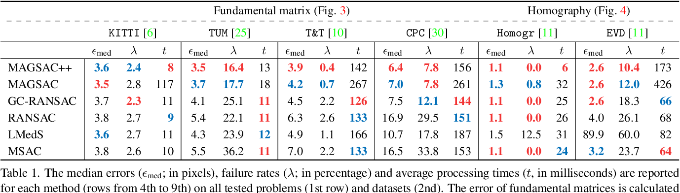 Figure 2 for MAGSAC++, a fast, reliable and accurate robust estimator