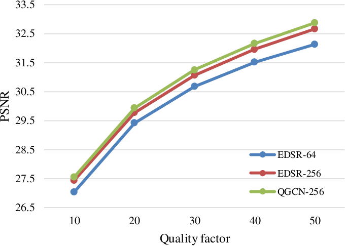 Figure 2 for Learning a Single Model with a Wide Range of Quality Factors for JPEG Image Artifacts Removal