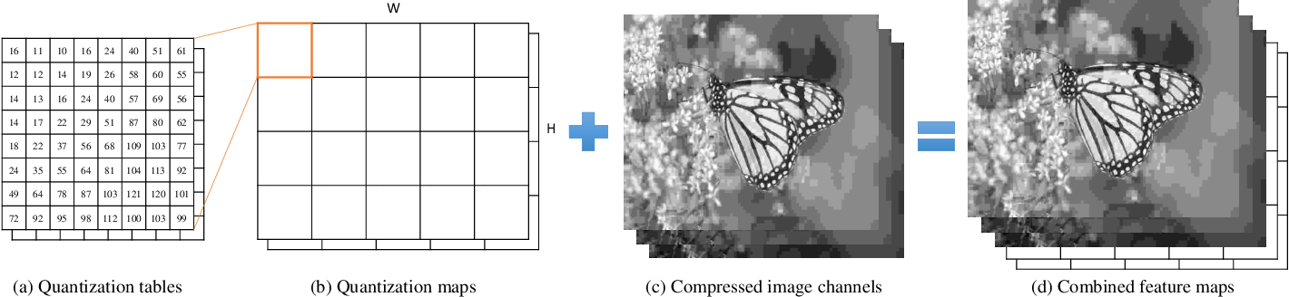 Figure 3 for Learning a Single Model with a Wide Range of Quality Factors for JPEG Image Artifacts Removal