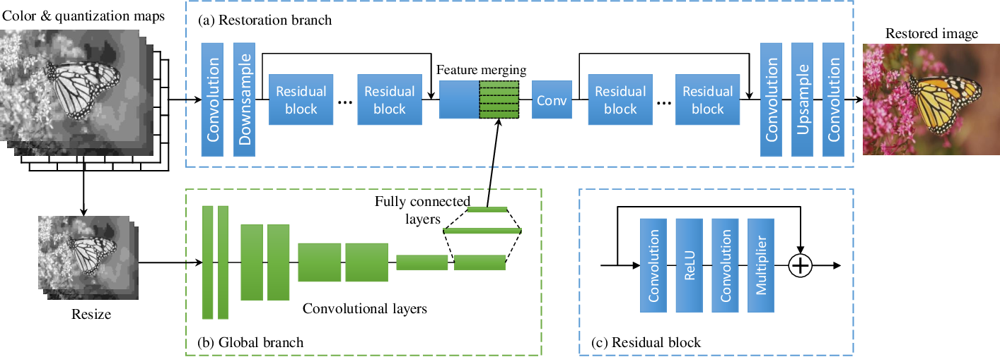 Figure 4 for Learning a Single Model with a Wide Range of Quality Factors for JPEG Image Artifacts Removal