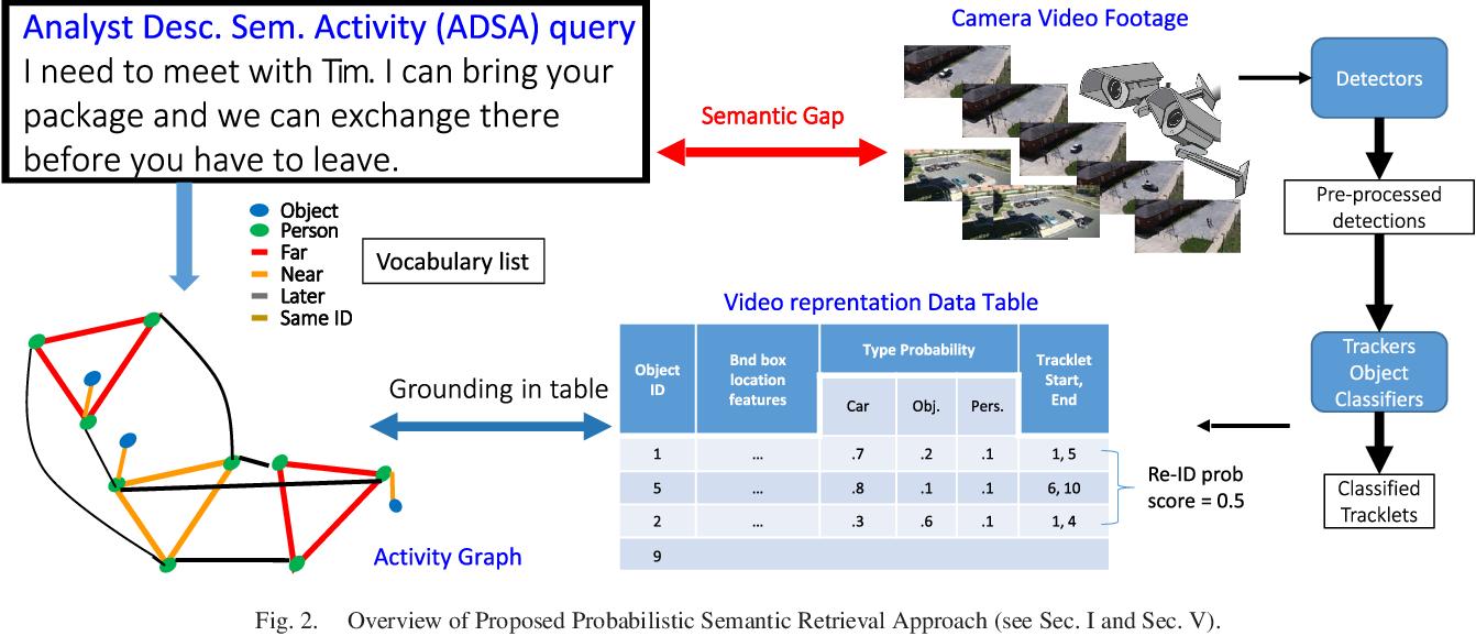 Figure 2 for Probabilistic Semantic Retrieval for Surveillance Videos with Activity Graphs
