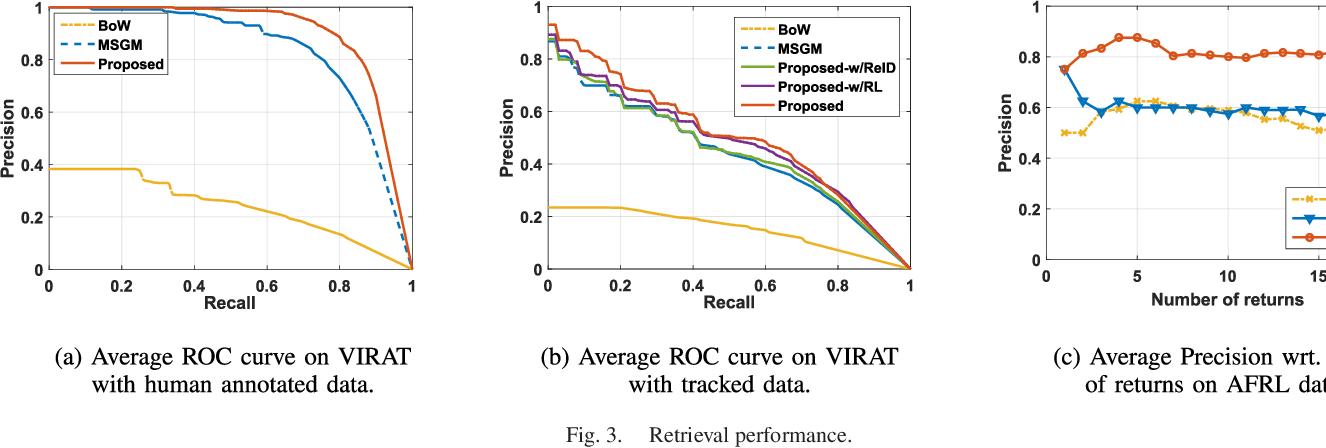 Figure 3 for Probabilistic Semantic Retrieval for Surveillance Videos with Activity Graphs