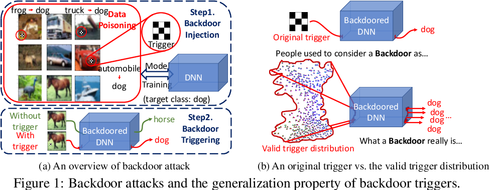 Figure 1 for Defending Neural Backdoors via Generative Distribution Modeling