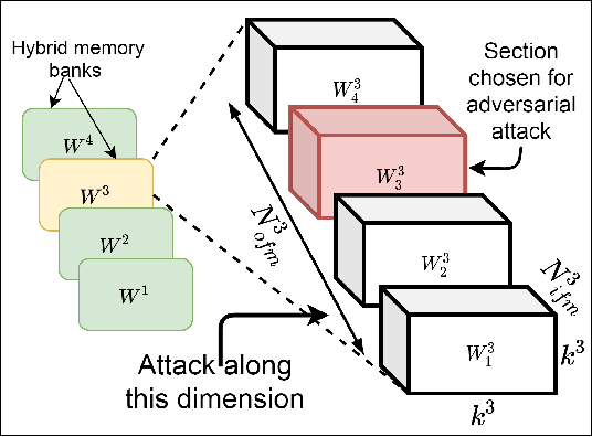 Figure 2 for Exposing the Robustness and Vulnerability of Hybrid 8T-6T SRAM Memory Architectures to Adversarial Attacks in Deep Neural Networks