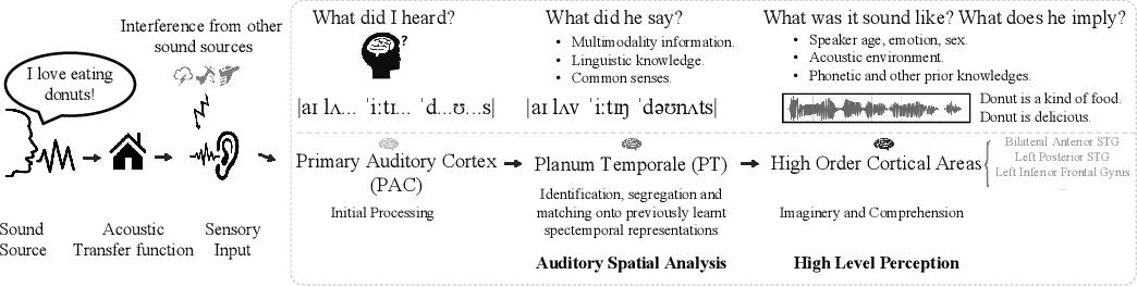 Figure 1 for VoiceFixer: Toward General Speech Restoration with Neural Vocoder