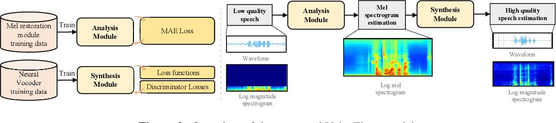 Figure 3 for VoiceFixer: Toward General Speech Restoration with Neural Vocoder