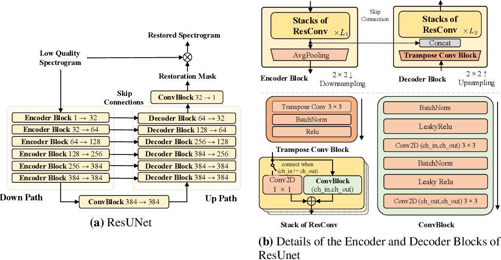Figure 4 for VoiceFixer: Toward General Speech Restoration with Neural Vocoder