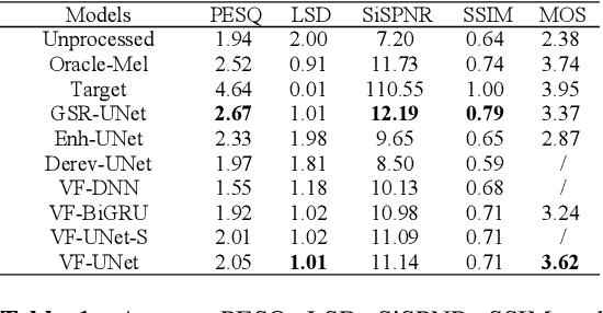 Figure 2 for VoiceFixer: Toward General Speech Restoration with Neural Vocoder