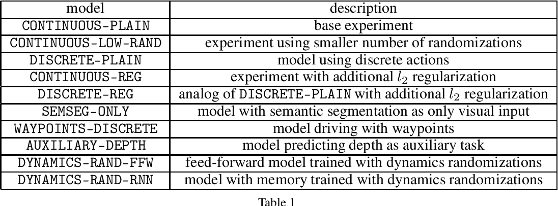 Figure 1 for Simulation-based reinforcement learning for real-world autonomous driving