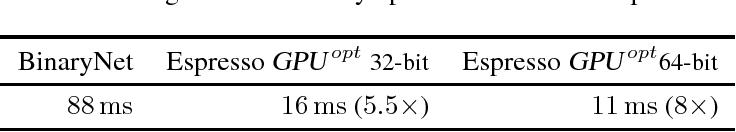Figure 2 for Espresso: Efficient Forward Propagation for BCNNs