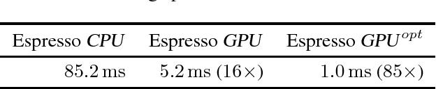 Figure 4 for Espresso: Efficient Forward Propagation for BCNNs