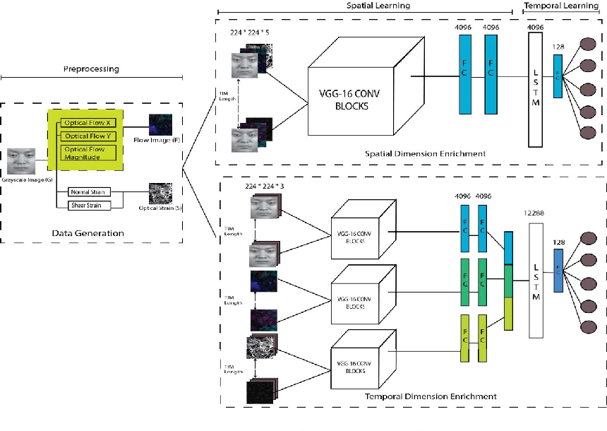 Figure 1 for Enriched Long-term Recurrent Convolutional Network for Facial Micro-Expression Recognition