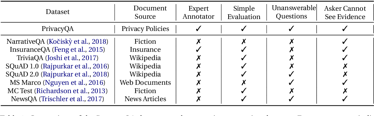 Figure 2 for Question Answering for Privacy Policies: Combining Computational and Legal Perspectives