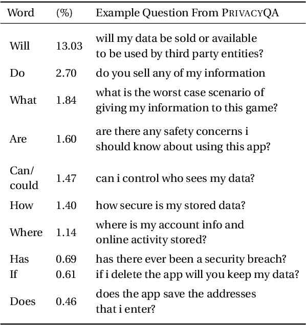 Figure 4 for Question Answering for Privacy Policies: Combining Computational and Legal Perspectives
