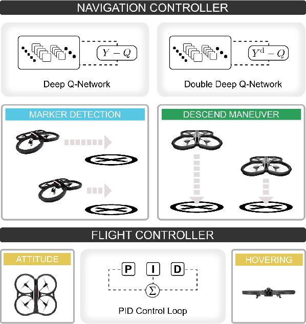 Figure 1 for Autonomous Quadrotor Landing using Deep Reinforcement Learning