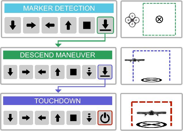 Figure 3 for Autonomous Quadrotor Landing using Deep Reinforcement Learning