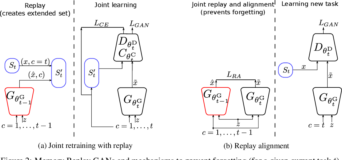 Figure 3 for Memory Replay GANs: learning to generate images from new categories without forgetting
