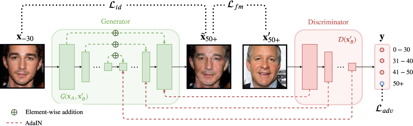 Figure 1 for Enhancing Facial Data Diversity with Style-based Face Aging