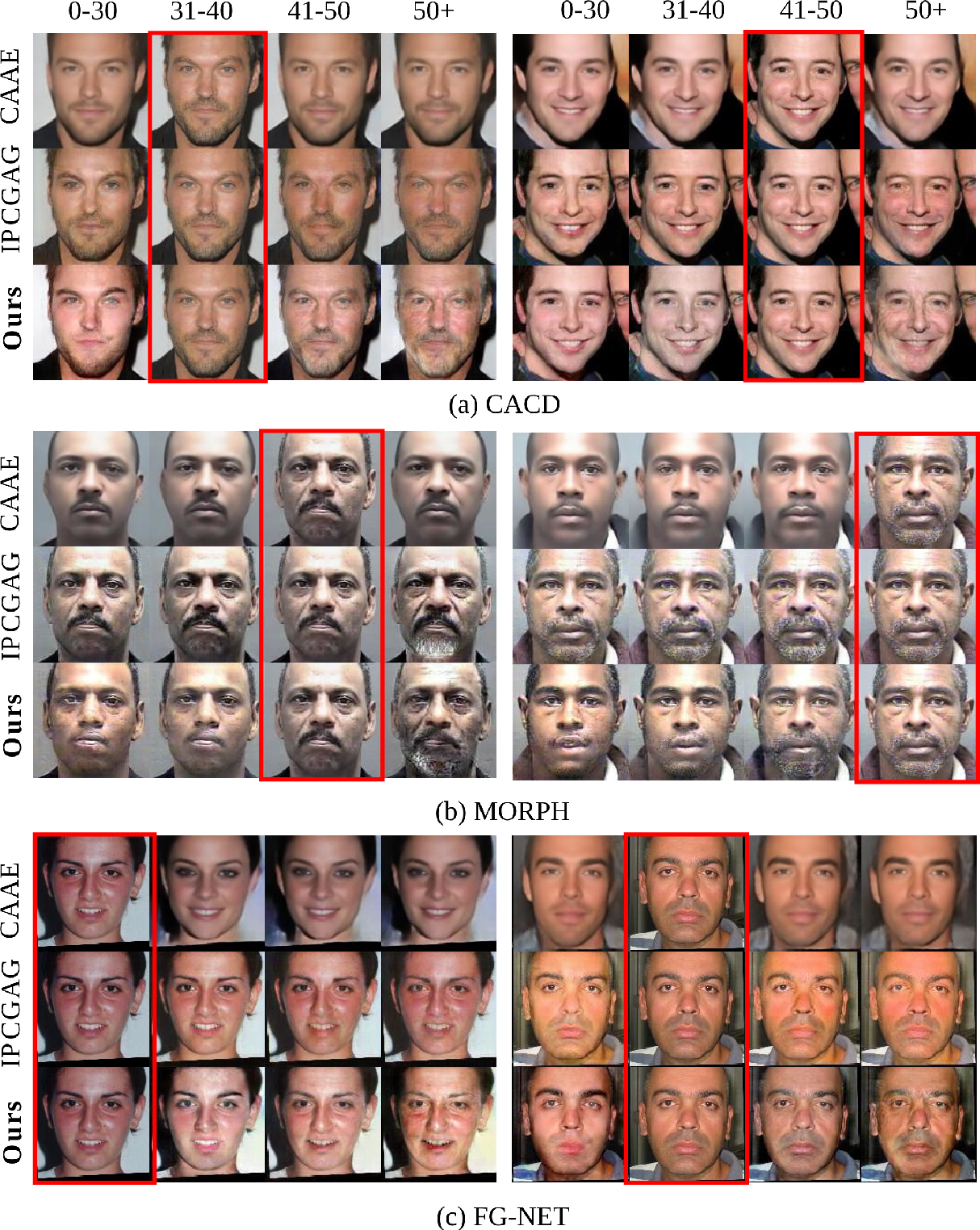 Figure 4 for Enhancing Facial Data Diversity with Style-based Face Aging