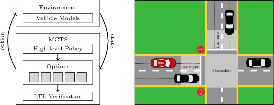 Figure 1 for WiseMove: A Framework for Safe Deep Reinforcement Learning for Autonomous Driving